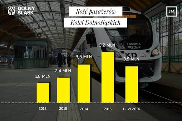 Koleje Dolnośląskie z rekordem!